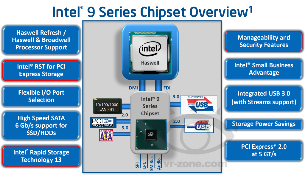 intel-9-series-chipset
