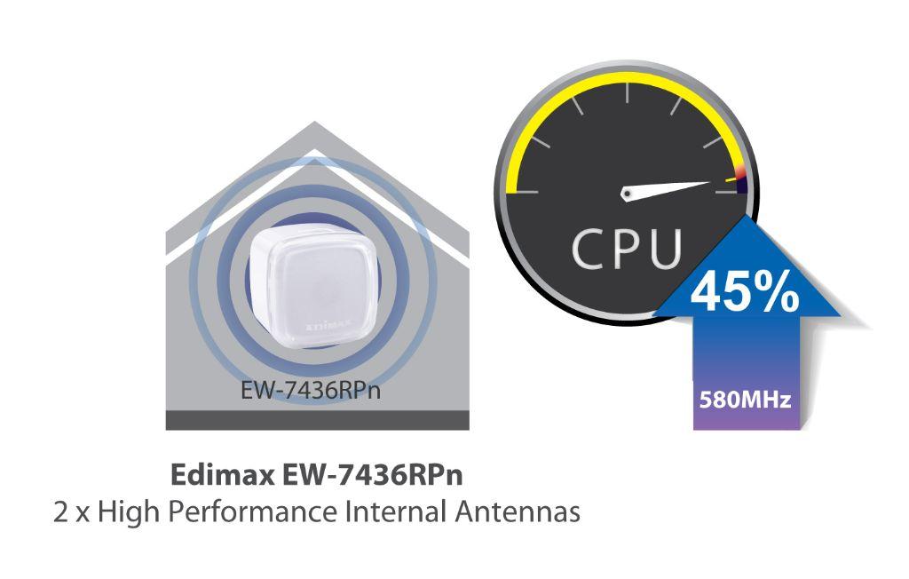 EW-7438RPn_Air_ Better Performance