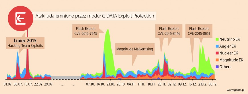 gdata_diagram_exploit_kit_detections_H2_2015_v1_EN_CMYK_PL