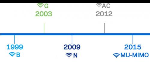 Standardy-wifi