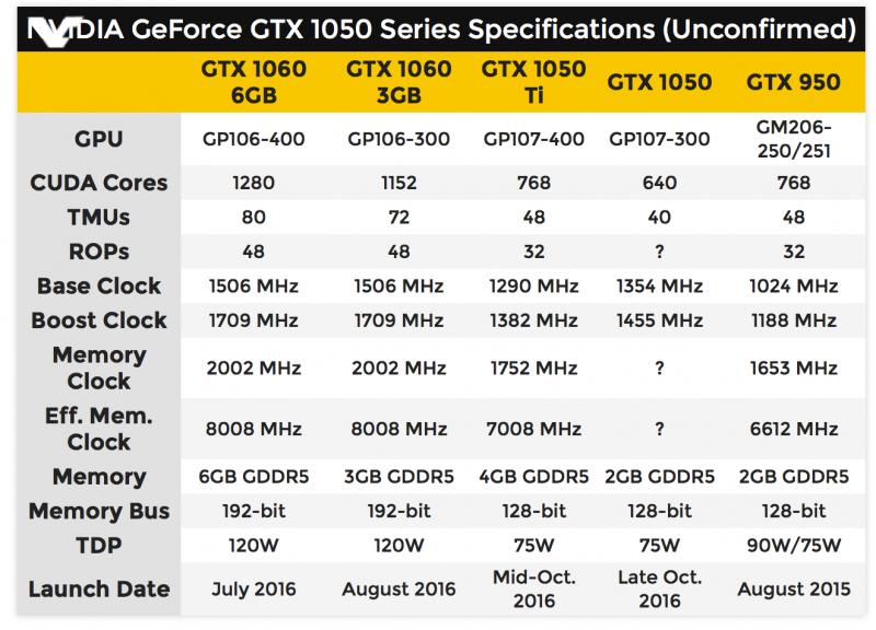 GTX1050Ti SPECS
