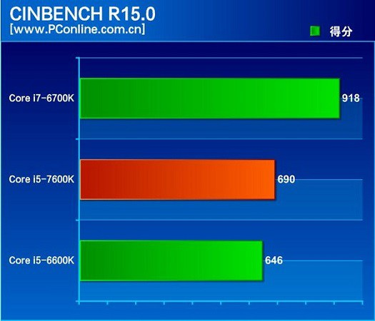 Intel-Kaby-Lake-i5-7600K-Cinebench