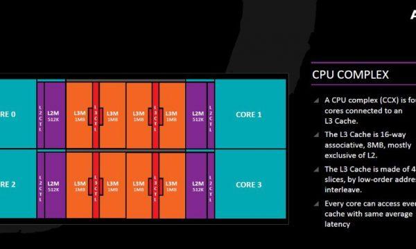 AMD Ryzen CCX