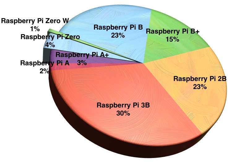 Raspberry_Pi_Sales_Chart_Pie2