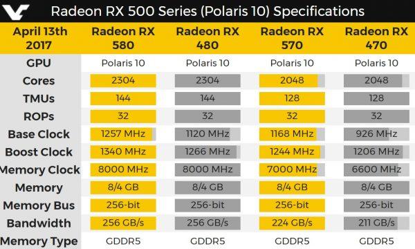RX 580 570