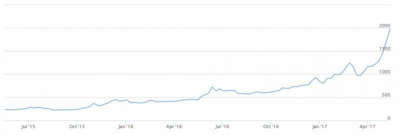 kurs bitcoin plus500 2