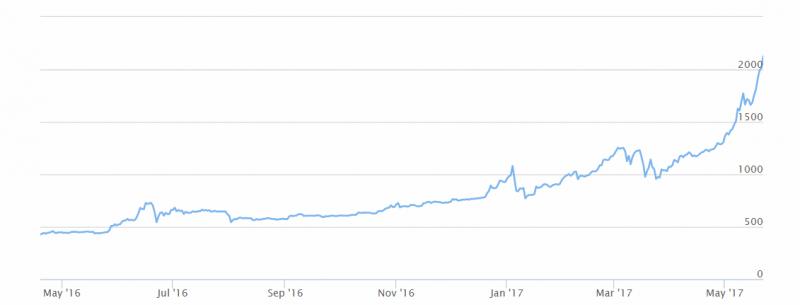 plus500 btc wykres
