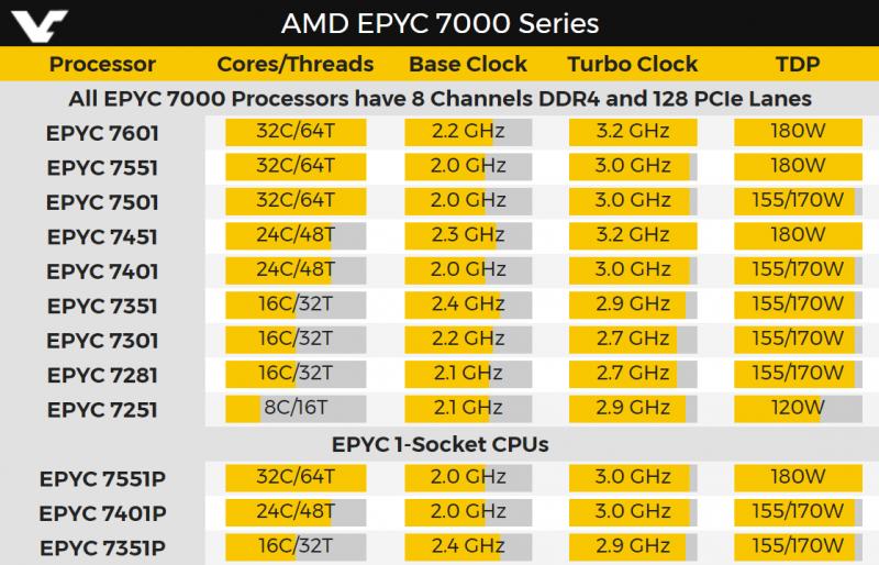 epyc procesory tabelka