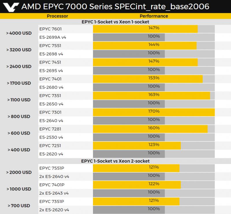 epyc procesory tabelka2