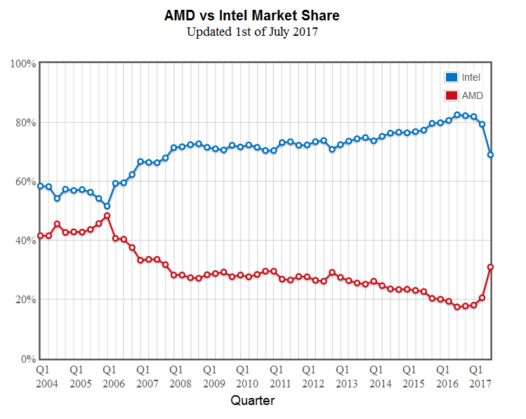 AMD-Intel-Q3-2017-CPU-Market-Share