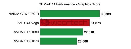 AMD-RX-Vega-GTX-1080-Ti-GTX-1080-GTX-1070-3DMark-11-performance-graphics-score-wccftech