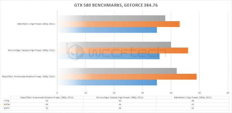 GTX-580-GeForce-384.76-Benchmarks