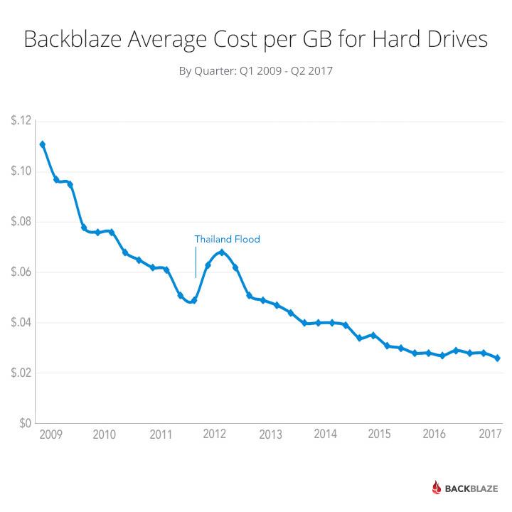 chart-cost-per-gb-2017