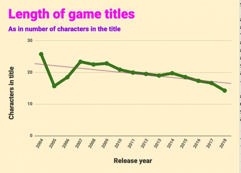 długość nazwy gry