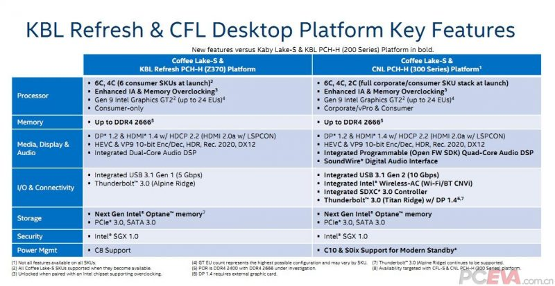 Intel-Coffee-Lake-and-300-Series-Platform-Details_3