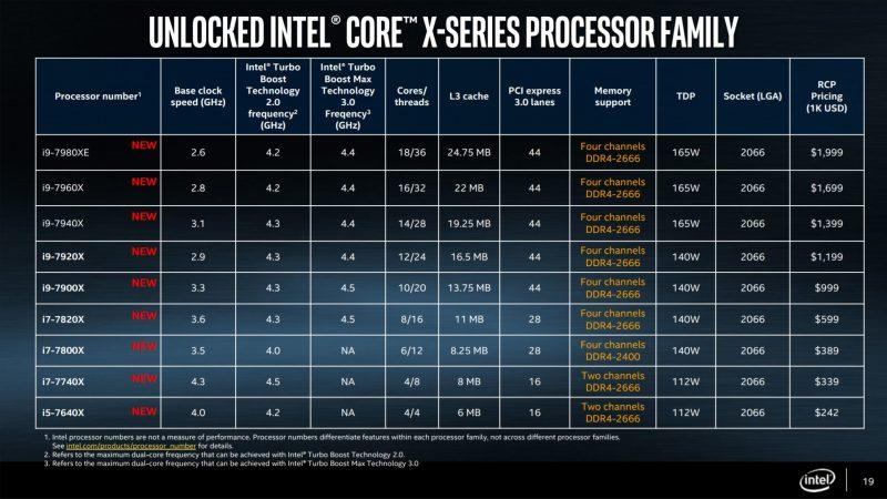 Intel Core X lista procesorów