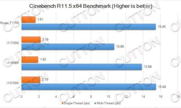 Intel-Core-i7-8700K_Cinebench-R11.5