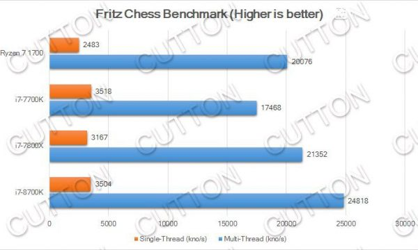 Intel-Core-i7-8700K_Fritz-Chess