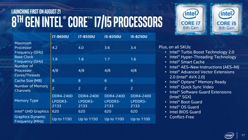 intel core i7 i5 mobilne