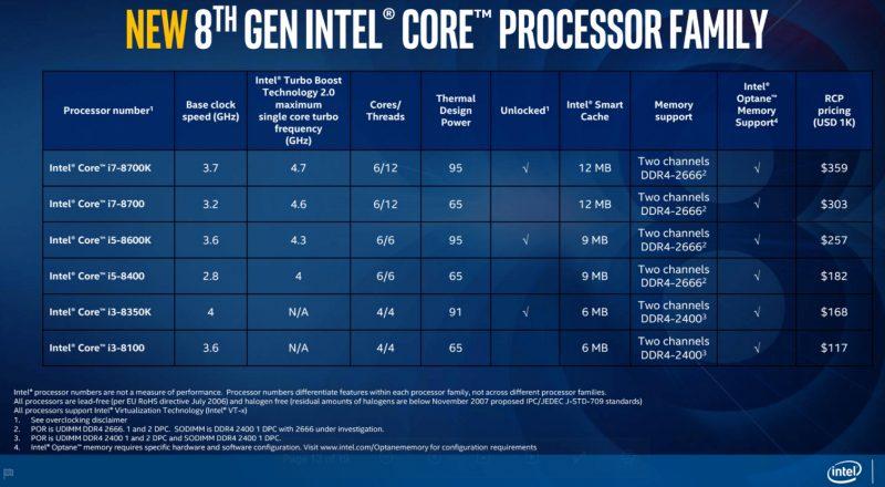 Intel Core 8 generacja spis tabela procesory specyfikacja