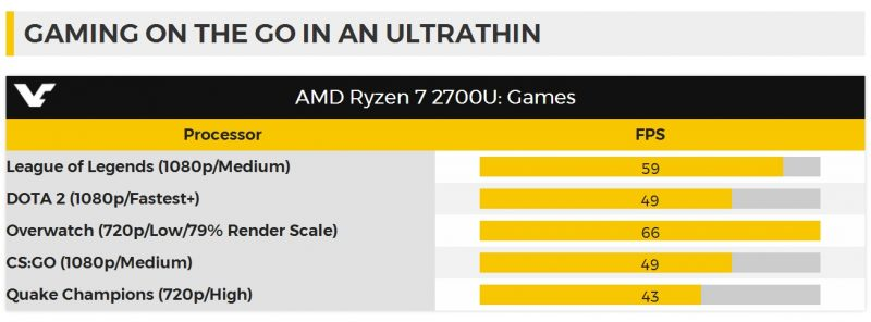 Ryzen 7 2700U gaming