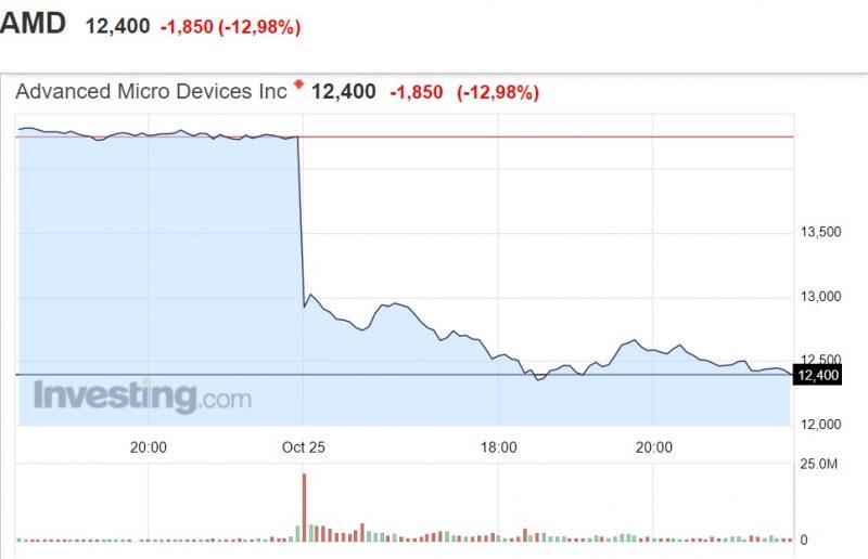 fot. Investing.com