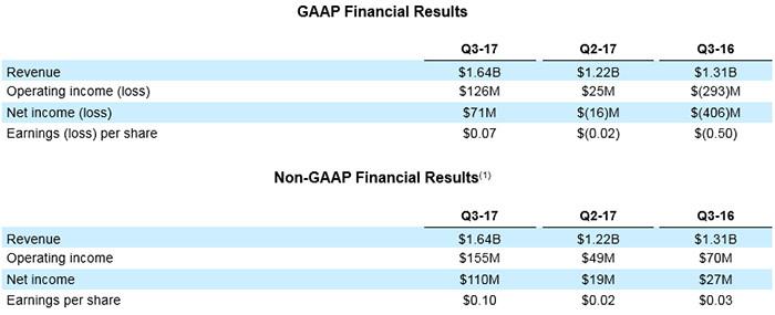 amd wyniki finansowe q3
