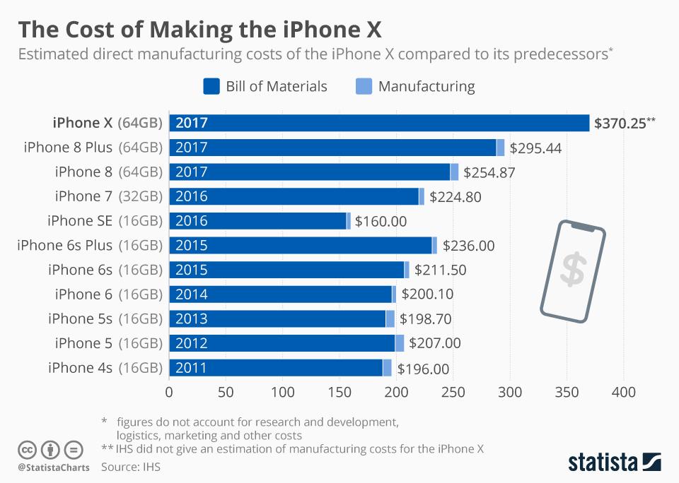 statistica koszty produkcji iphone