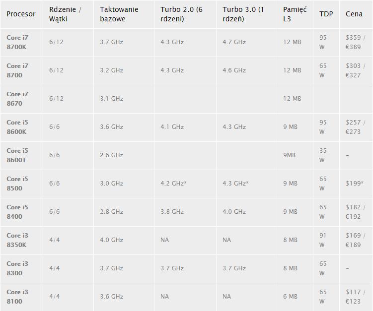 intel core i5 i7 i3 coffee lake wszystkie modele taktowanie rdzenie cena cache tdp
