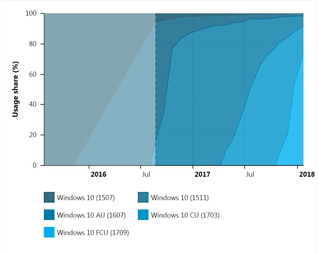 windows 10 aktualizaje udzial fall creatos update