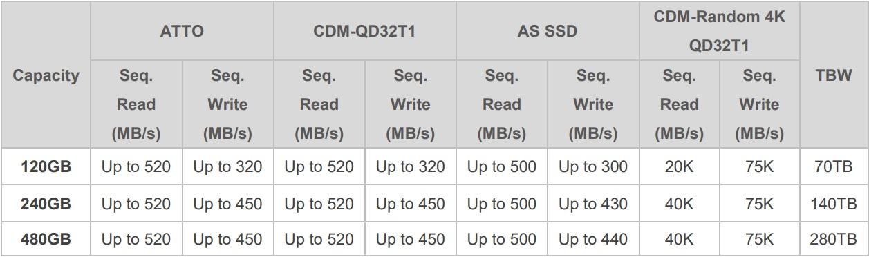 wydajnosc szczegoly adata su650