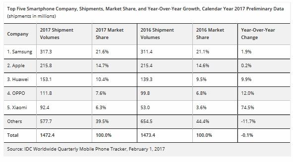 sprzedaż smartfonów 2017 cały rok