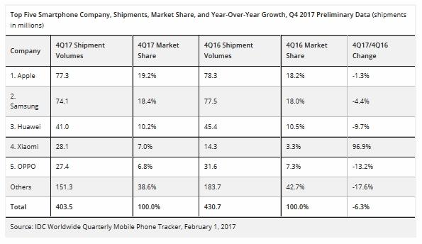 sprzedaż smartfonów samsung apple xiaomi huawei oppo 4 kwartał 2017 roku
