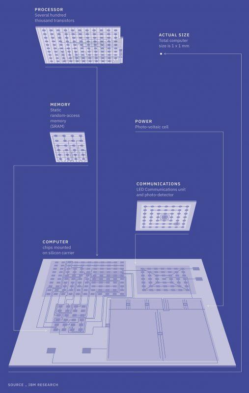 IBM mini komputer ziarno soli schemat