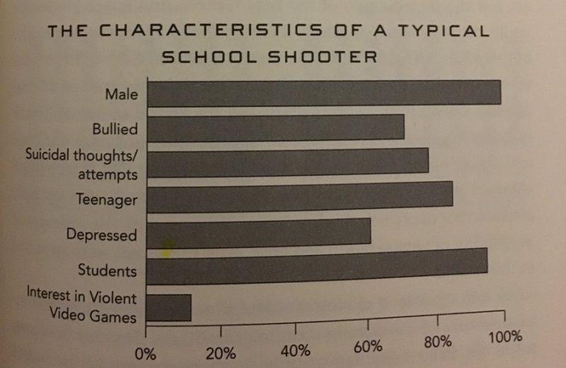 ksiazka przestepczosc szkolni strzelcy gry komputerowe