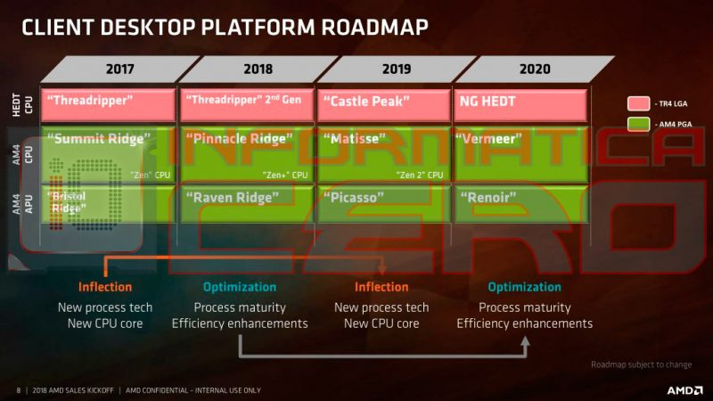 roadmap-AMD