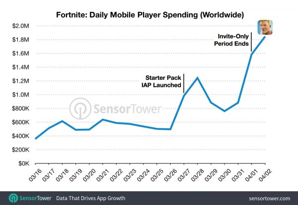 fortnite-daily-revenue-600x414