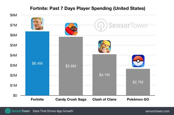 fortnite-revenue-comparison-600x397