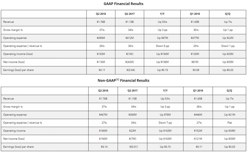 wyniki finansowe AMD Q2 2018