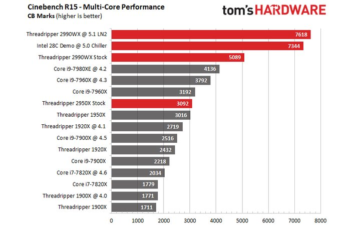 AMD-Threadripper-2990WX-LN2-5.1-GHz-Benchmarks