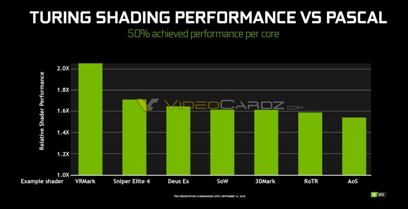 NVIDIA-Turing-vs-Pascal-Shader-Performance