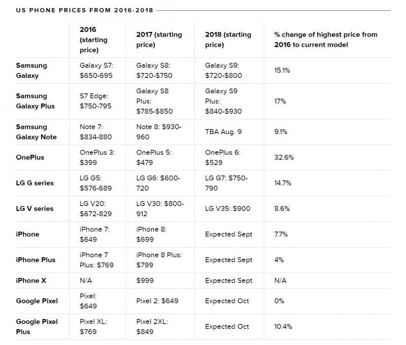 ceny telefonów 2016-2018