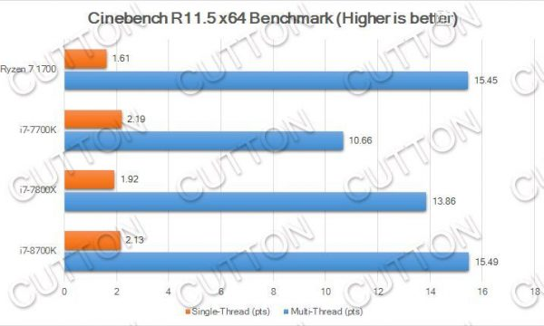 Intel-Core-i7-8700K_Cinebench-R11.5