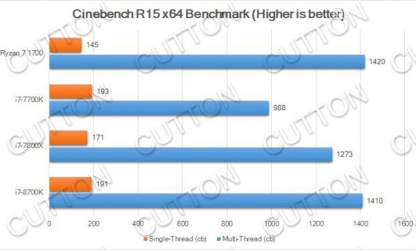 Intel-Core-i7-8700K_Cinebench-R15